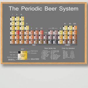 The beer periodic system - ølplakat